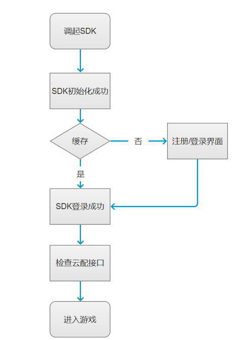 手游SDK是什么?都有哪些功能?.png
