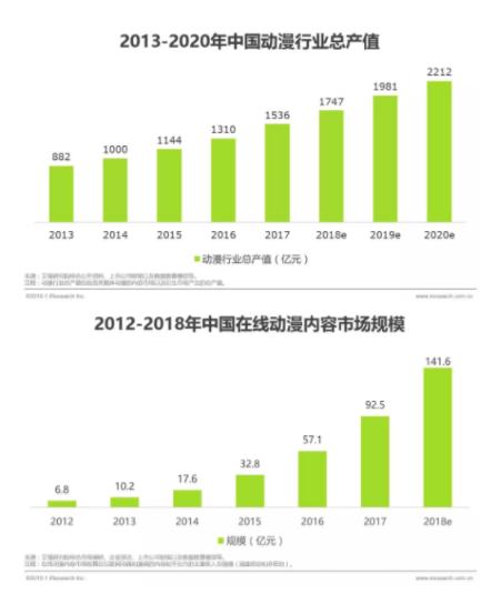 2018 年动漫总产值突破 1500 亿元,最主要的利润来自 IP 衍生开发.png