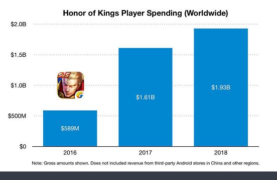 《王者荣耀》2018年iOS收入超19.3亿美元,中国玩家贡献95%.png