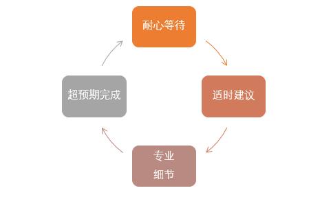 游戏项目经理如何提升项目管理能力?2.png