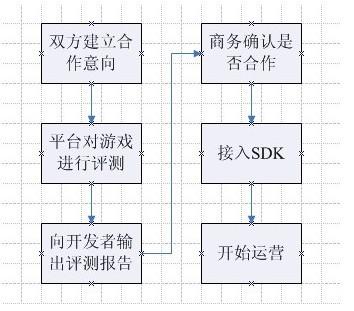 手游、页游对接联运平台大致需要哪些流程?1.png