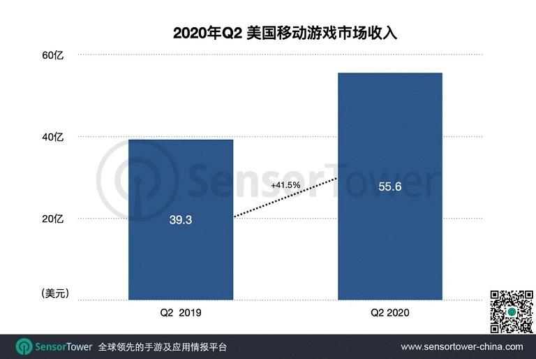 疫情加速美国手游市场大改变:Q2收入同比激增40%至55亿美元.jpg
