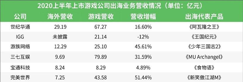 25家上市游戏公司出海业务大PK:超10家半年营收已破5亿1.jpg