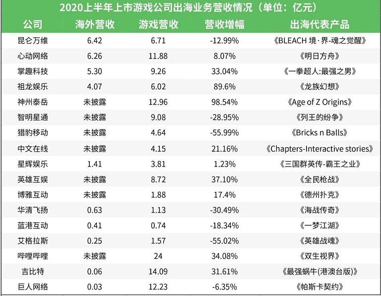 25家上市游戏公司出海业务大PK:超10家半年营收已破5亿2.jpg