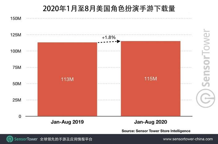 2020年1至8月,美国RPG手游总收入达20亿,小队制RPG最受欢迎2.jpg