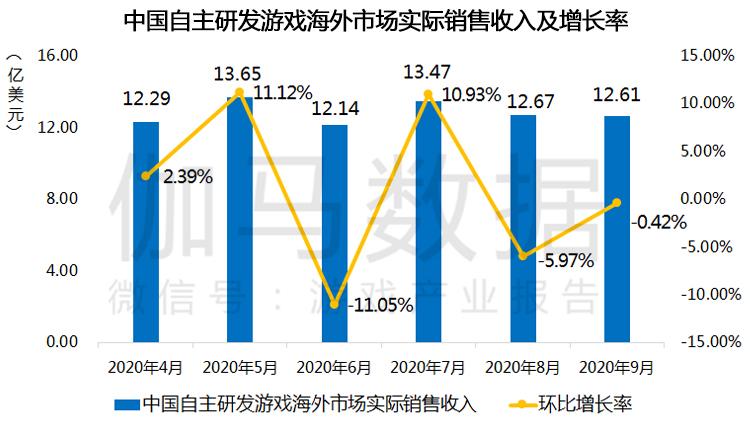【报告】九月移动游戏同比增长超20% 海外表现持平4.jpg