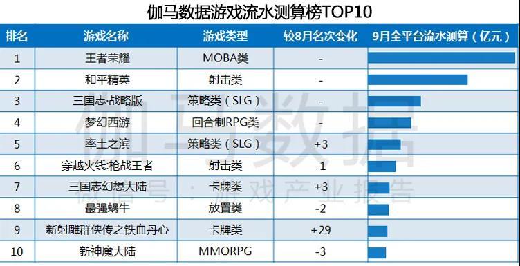 【报告】九月移动游戏同比增长超20% 海外表现持平1.jpg