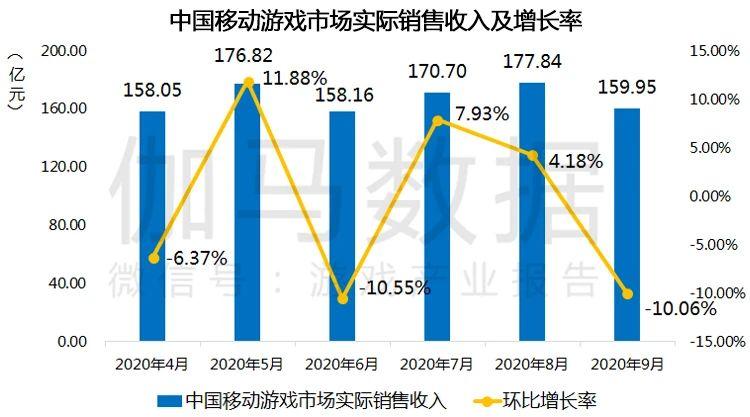 【报告】九月移动游戏同比增长超20% 海外表现持平2.jpg