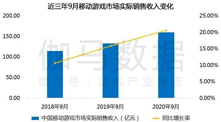 【报告】九月移动游戏同比增长超20% 海外表现持平.jpg