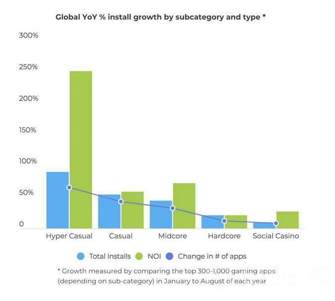 2020年全球超休闲游戏非自然安装量增长250%.png
