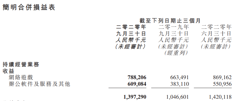 金山软件Q3财报:收入13.97 亿元,游戏占比 56.4 %1.png