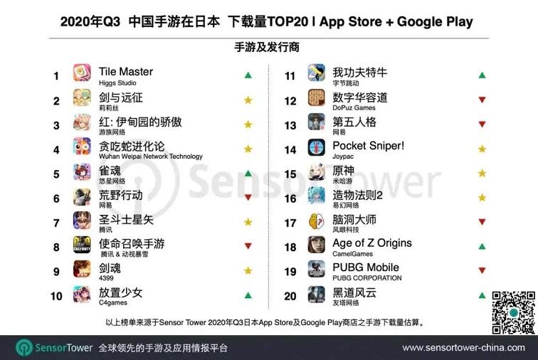 Q3日本手游市场收入超50亿美元,27款中国产品跻身TOP1005.jpg