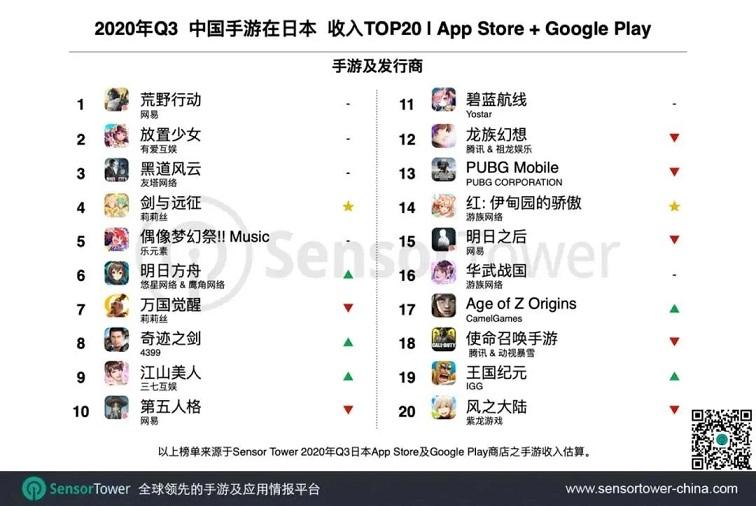 Q3日本手游市场收入超50亿美元,27款中国产品跻身TOP1004.jpg