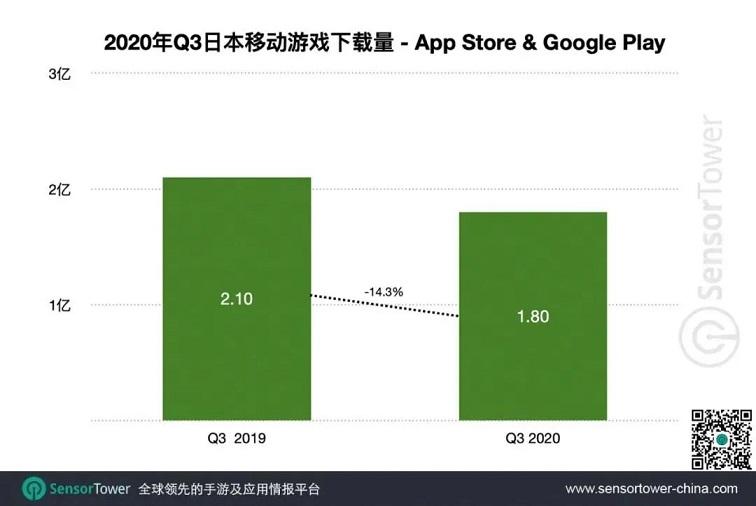 Q3日本手游市场收入超50亿美元,27款中国产品跻身TOP1001.jpg