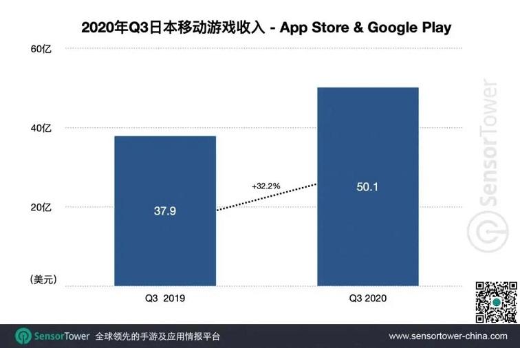 Q3日本手游市场收入超50亿美元,27款中国产品跻身TOP100.jpg