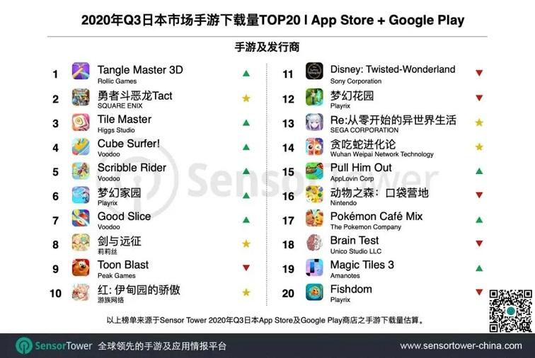 Q3日本手游市场收入超50亿美元,27款中国产品跻身TOP1003.jpg