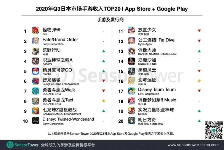 Q3日本手游市场收入超50亿美元,27款中国产品跻身TOP1002.jpg