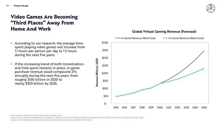 首批A股游戏ETF基金发售!ARK预测游戏业5年破2万亿2.jpg