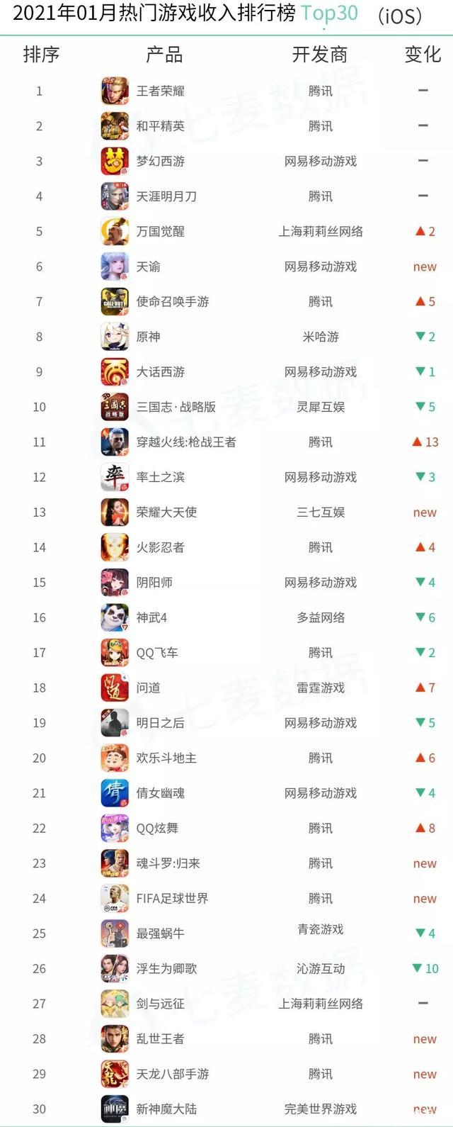 1月热门游戏排行榜:王者荣耀领跑收入榜1.jpeg