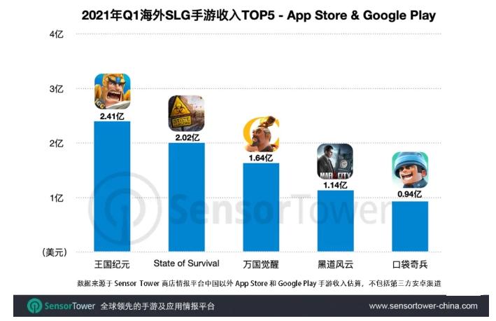 《王国纪元》上线5年重回海外SLG收入榜首,总收入破20亿美元1.png