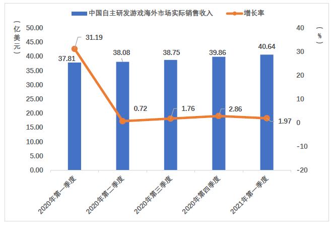海外市场实际销售收入.png
