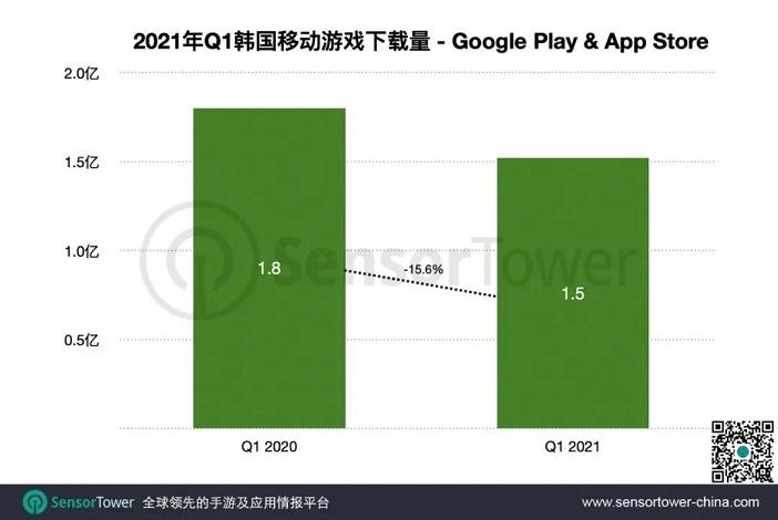 Sensor Tower:《姜饼人王国》成Q1韩国最成功新游1.jpg