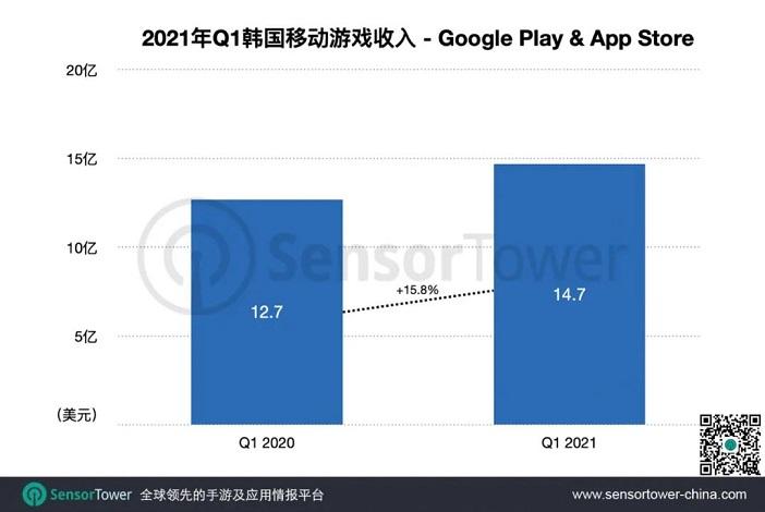 Sensor Tower:《姜饼人王国》成Q1韩国最成功新游.jpg