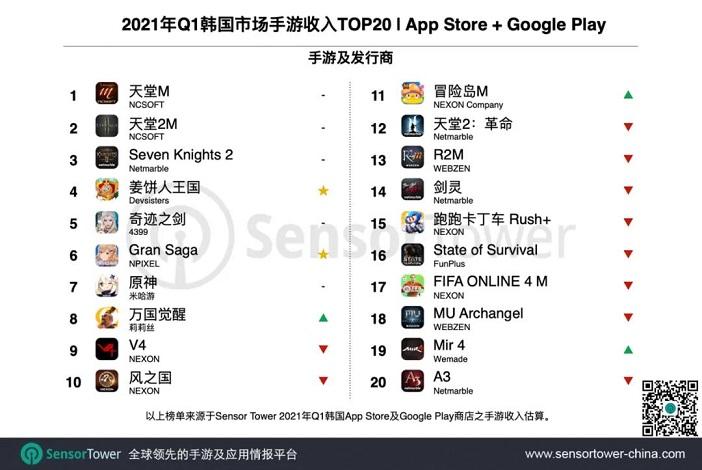 Sensor Tower:《姜饼人王国》成Q1韩国最成功新游2.jpg