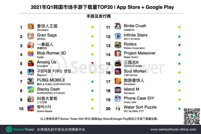 Sensor Tower:《姜饼人王国》成Q1韩国最成功新游3.jpg